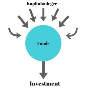 Was ist ein Fonds?